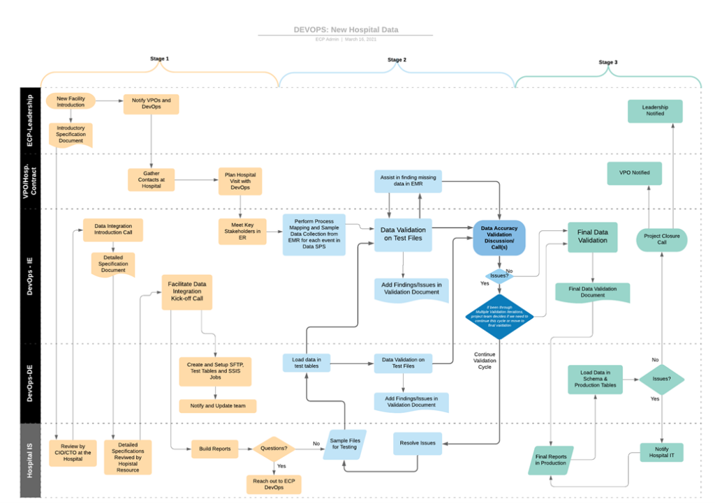 New Hospital EMR Intergration Map